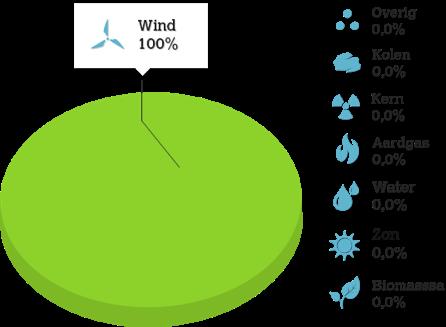 100% Windenergie bij Oxxio